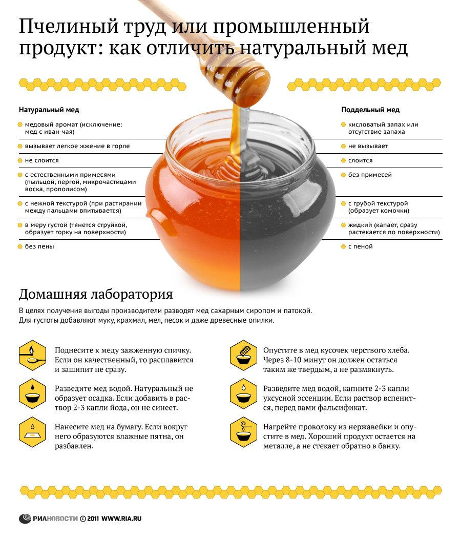 Как в домашних условиях проверить сахар в крови